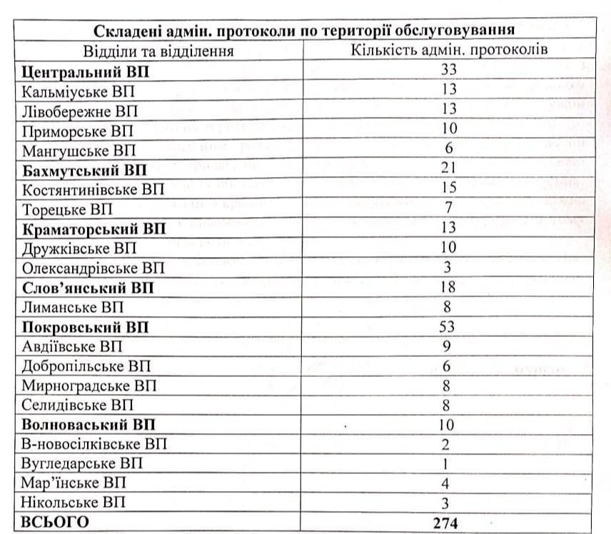 протокол за порушення карантину Донецька область