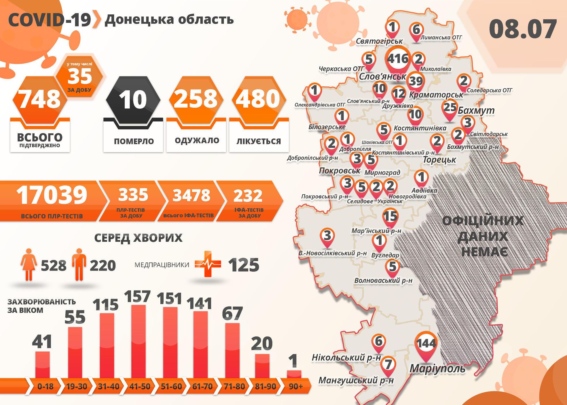 COVID-19: на подконтрольной Донетчине среди больных 4 ребенка. В Украине – 810 новых пациентов