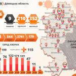 На Донеччині виявили ще 16 нових заражених коронавірусом. Серед них 4-річна дитина