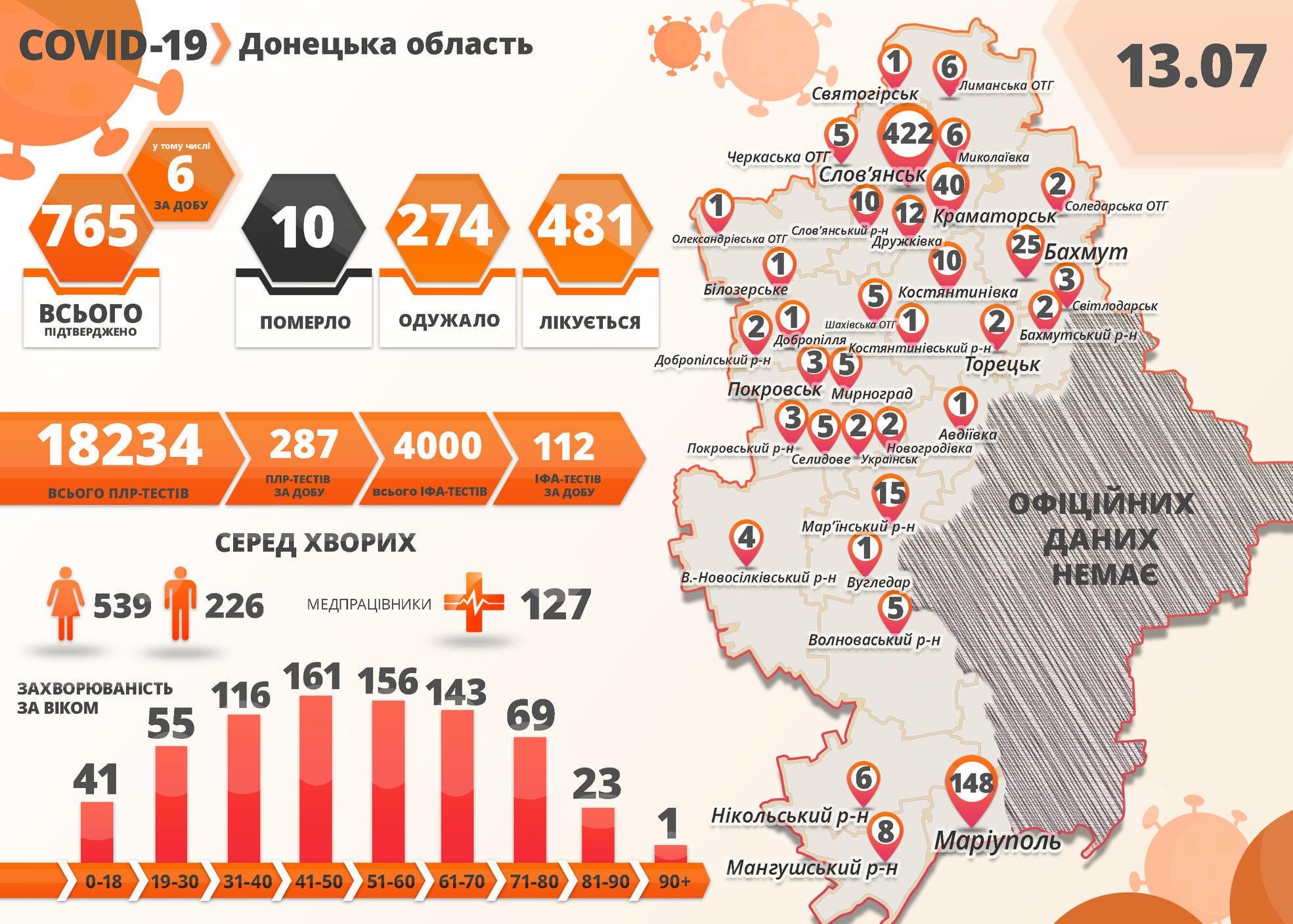 інфографіка захворюваність COVID-19 Донеччина 13.07.20