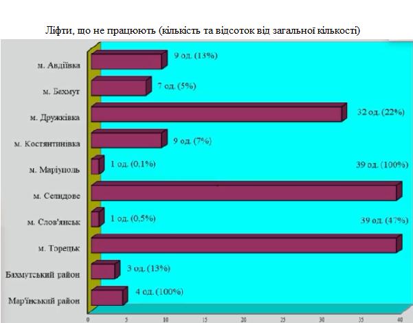 інфографіка ДонОДА