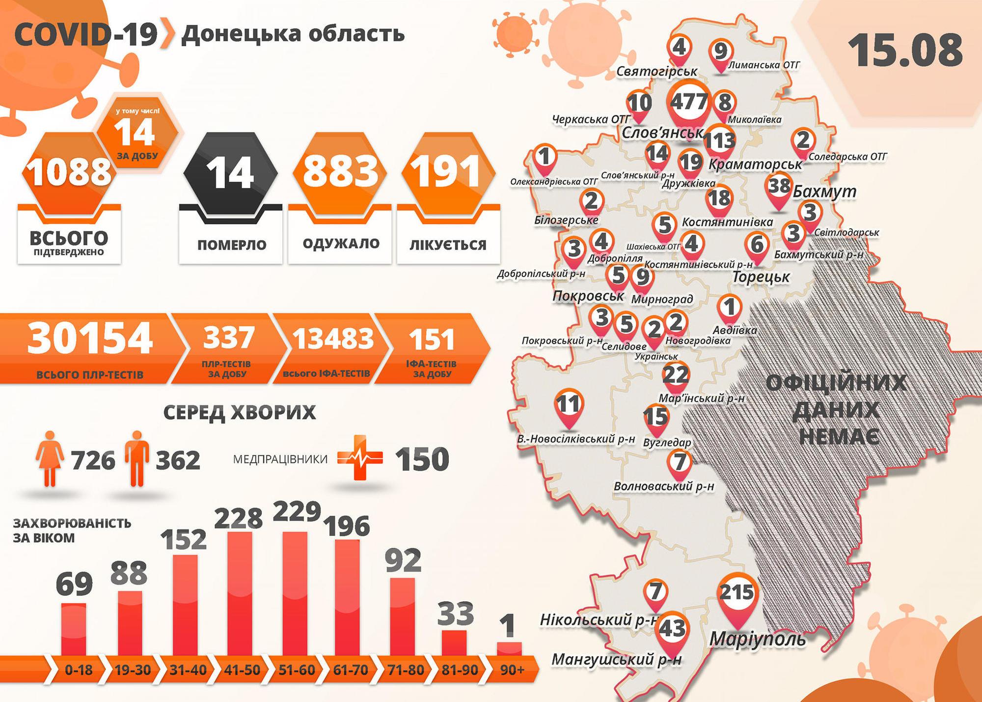 COVID-19: в Украине 1637 новых больных, из них 14 – жители подконтрольной Донетчины