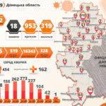 На підконтрольній Донеччині +32 пацієнти з коронавірусом, з них 4 – бахмутяни