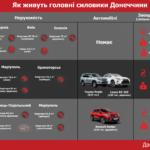 Як живуть головні силовики Донеччини. Аналіз декларацій очільників ДБР, СБУ та поліції (інфографіка)