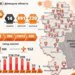 COVID-19: За сутки обнаружили 1 967 инфицированных, из них 20 с Донетчины