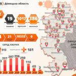 COVID-19: за добу в Україні стало на 2 141 хворого більше, з них двоє — з підконтрольної Донеччини