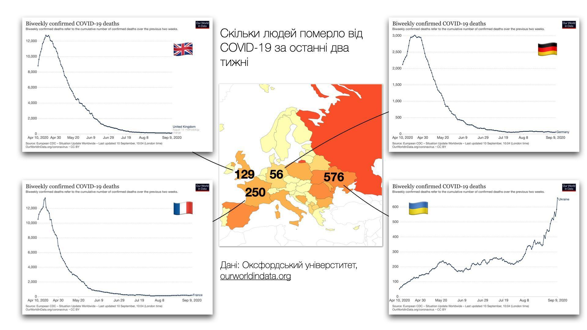 МОЗ України каже про нижчу смертність, ніж в країнах ЄС, але вона росте, — дослідження (ІНФОГРАФІКА)