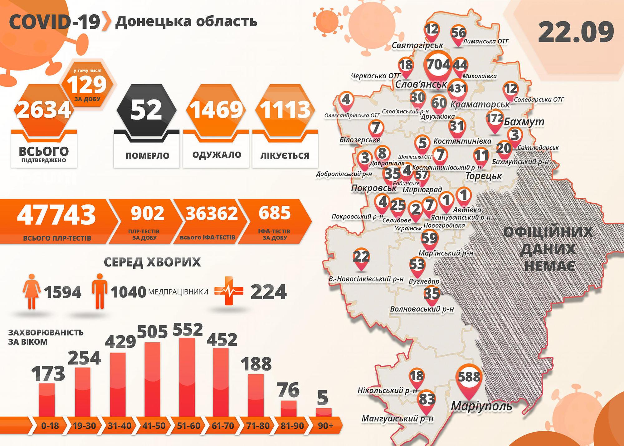 На підконтрольній Донеччині – 129 нових хворих з COVID-19 та ще 2 смерті