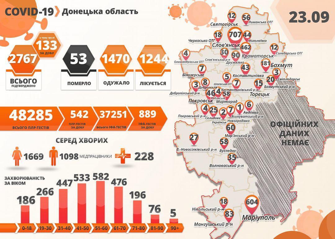 COVID-19: На підконтрольній Донеччині +133 нових пацієнти та ще одна померла