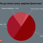 Лише 5 міст Донеччини цьогоріч отримали субвенції від держави