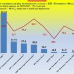 Поставщики воды, электричества и газа Донетчины должны друг другу уже более 14,5 млрд грн