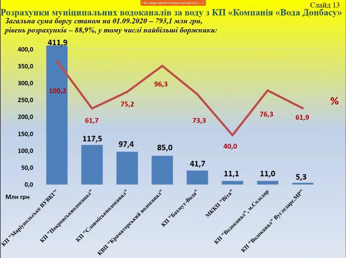 инфографика долг Вода Донбасса муниципальные водоканалы Донецкая область