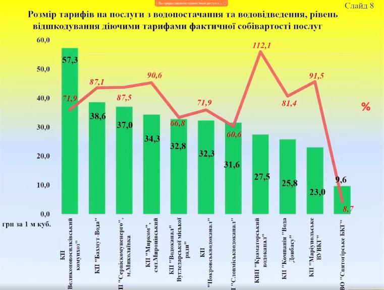 инфографика ДонОГА тарифы на воду Донецкая область