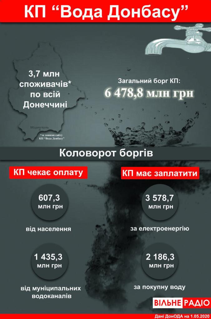 інфографіка борги Вода Донбасу