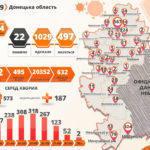 В Донецькій області померли 3 людей з COVID-19, ще у 64 його діагностували