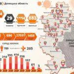 В Донецкой области умерли еще 4 человека с COVID-19 и у 84 человек эту болезнь обнаружили