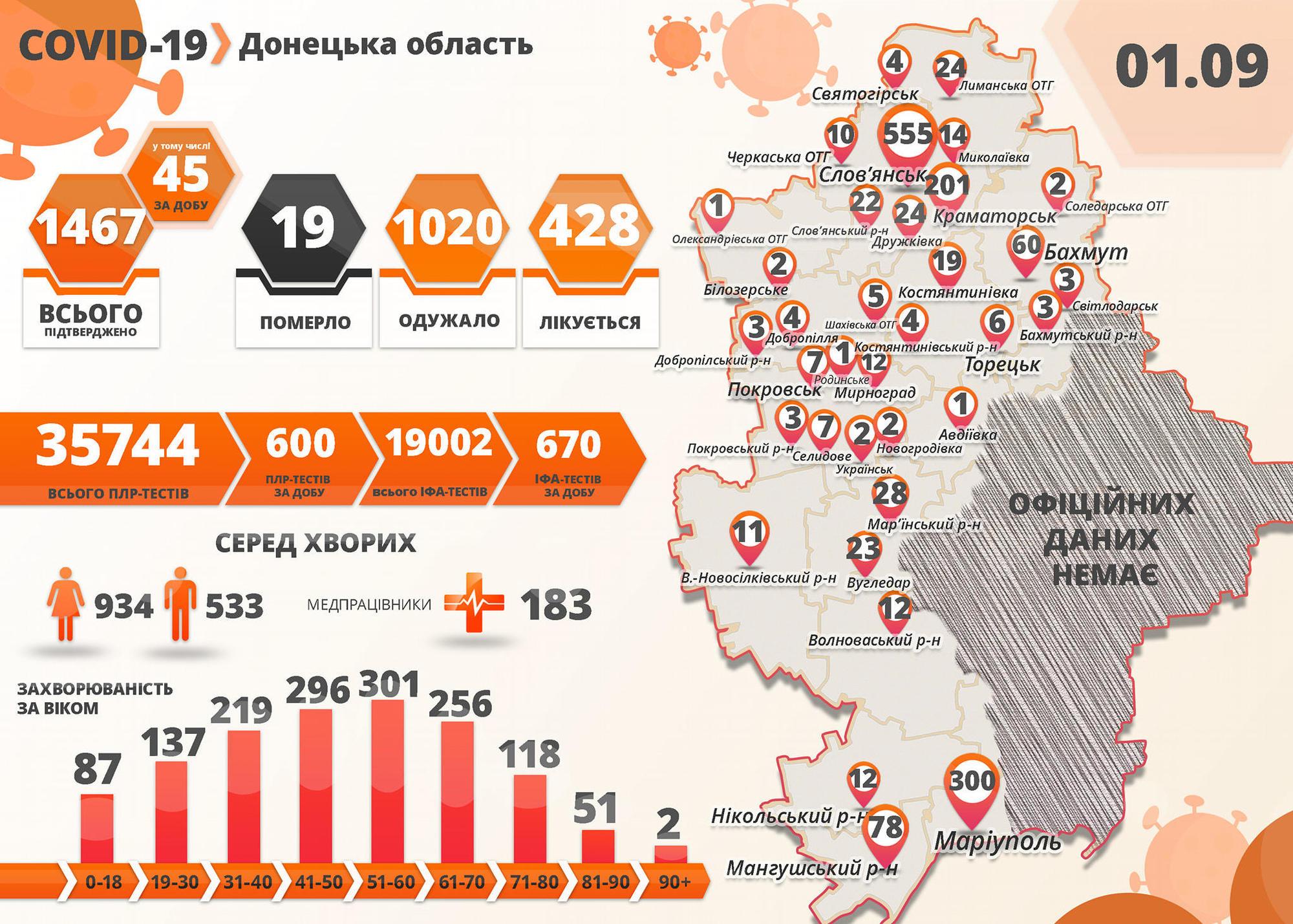 інфографіка Донецька область коронавірус розподіл по містах станом на 1 вересня
