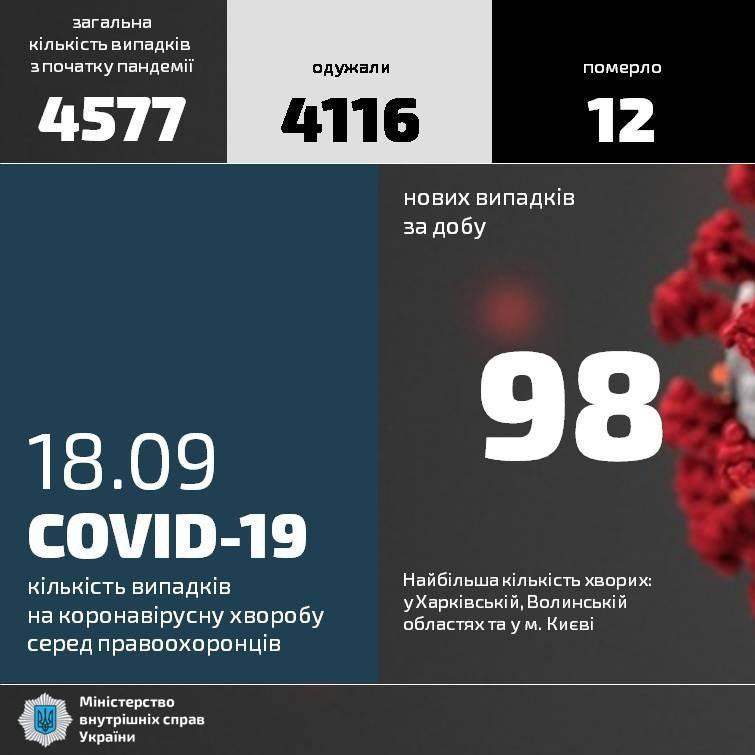 У двух полицейских из Бахмута обнаружили COVID-19. Какова ситуация по всей Донетчине