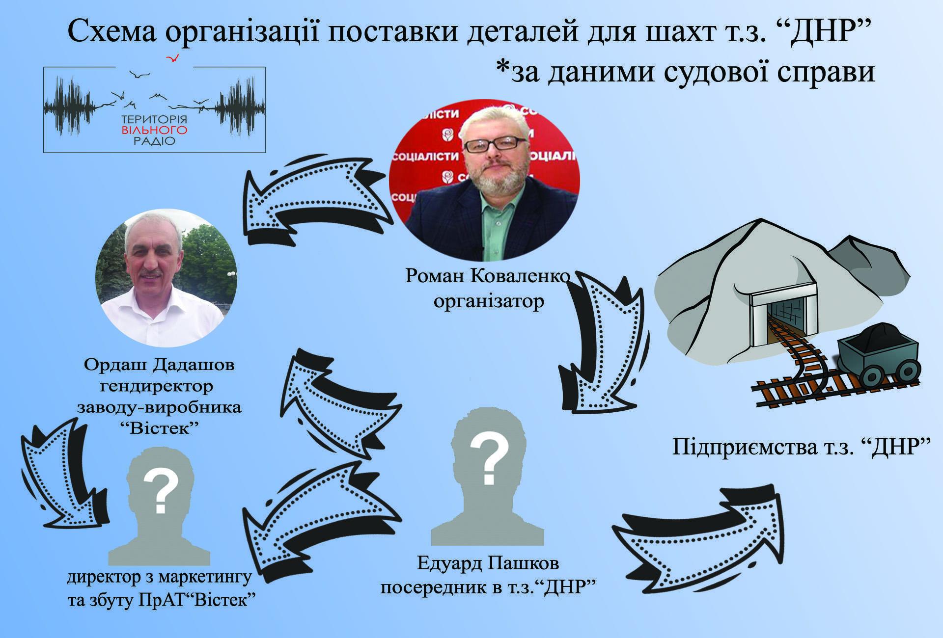 """Справу щодо ймовірної торгівлі """"Вістек"""" з шахтами т.з. """"ДНР"""" передали до суду"""