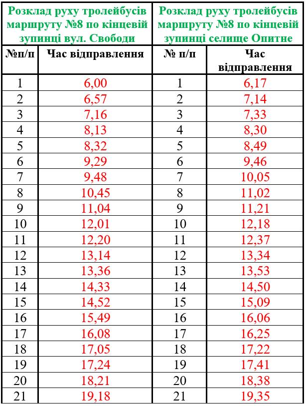 графік тролейбуса Опитне-Бахмут
