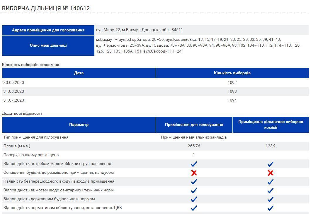 доступность избирательного участка Бахмут УВК 11