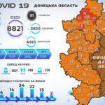 COVID-19 В Україні +6 677 інфікованих, з них 118 з Донеччини