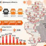 Епідситуація по коронавірусу: + понад 7 тис нових хворих, в т.ч. понад 250 з підконтрольної Донеччини