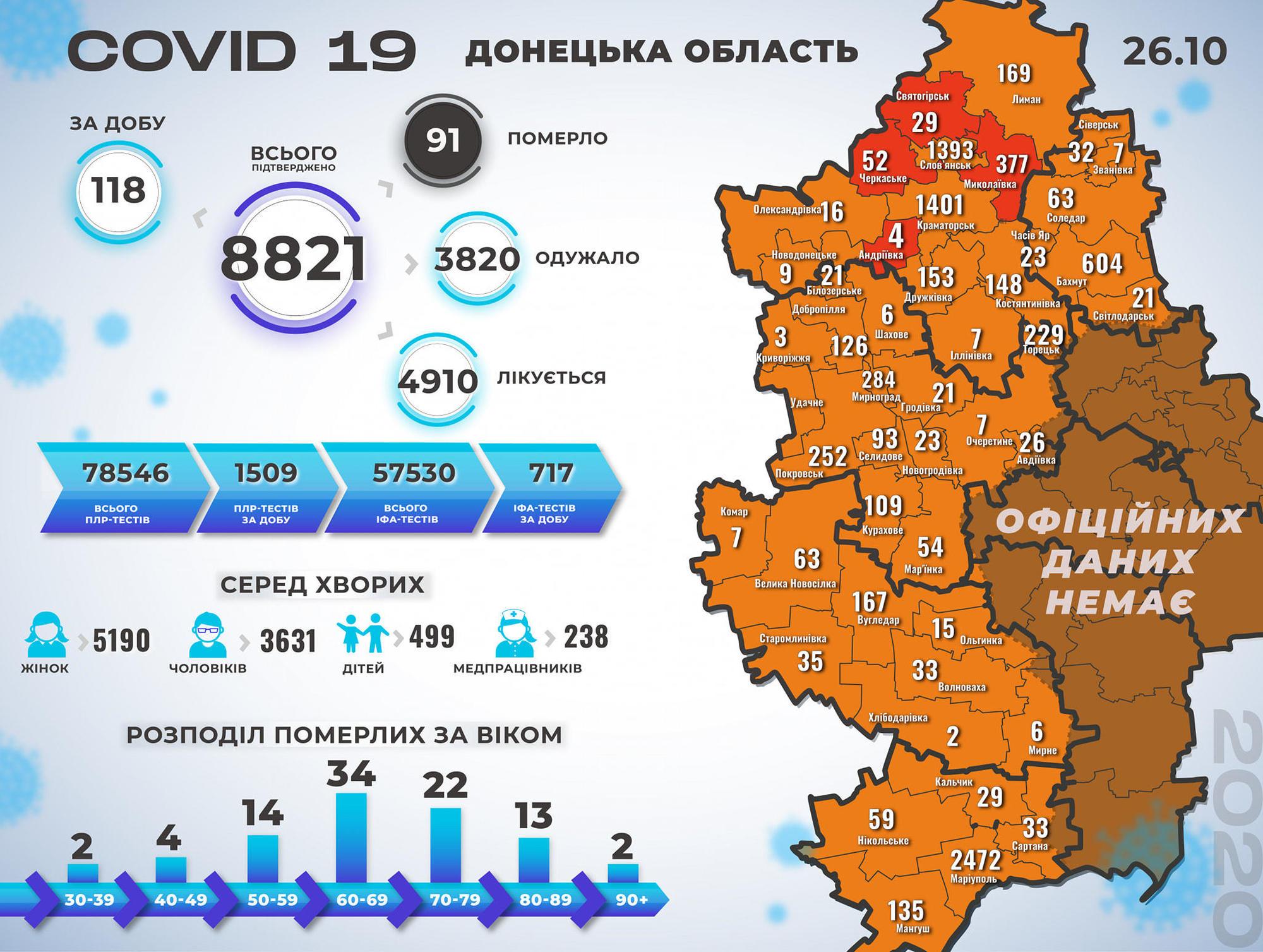 коронавирус инфографика Донецкая область заболеваемость 27 октября