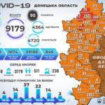 В Україні виявили ще 7 342 заражених коронавірусом, 153 з них — з підконтрольної Донеччини