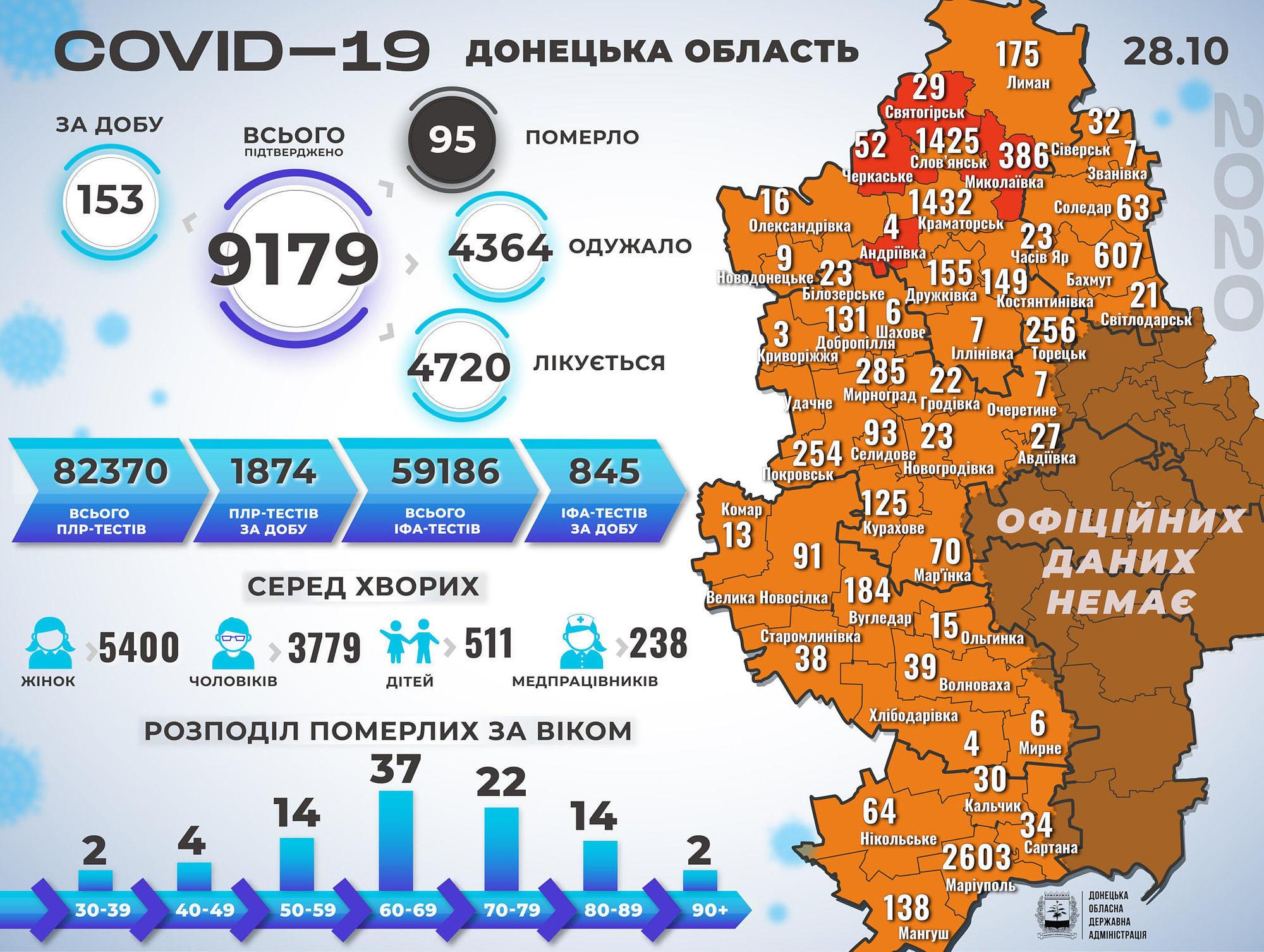 інфографіка Донецька область коронавірус 29 жовтня