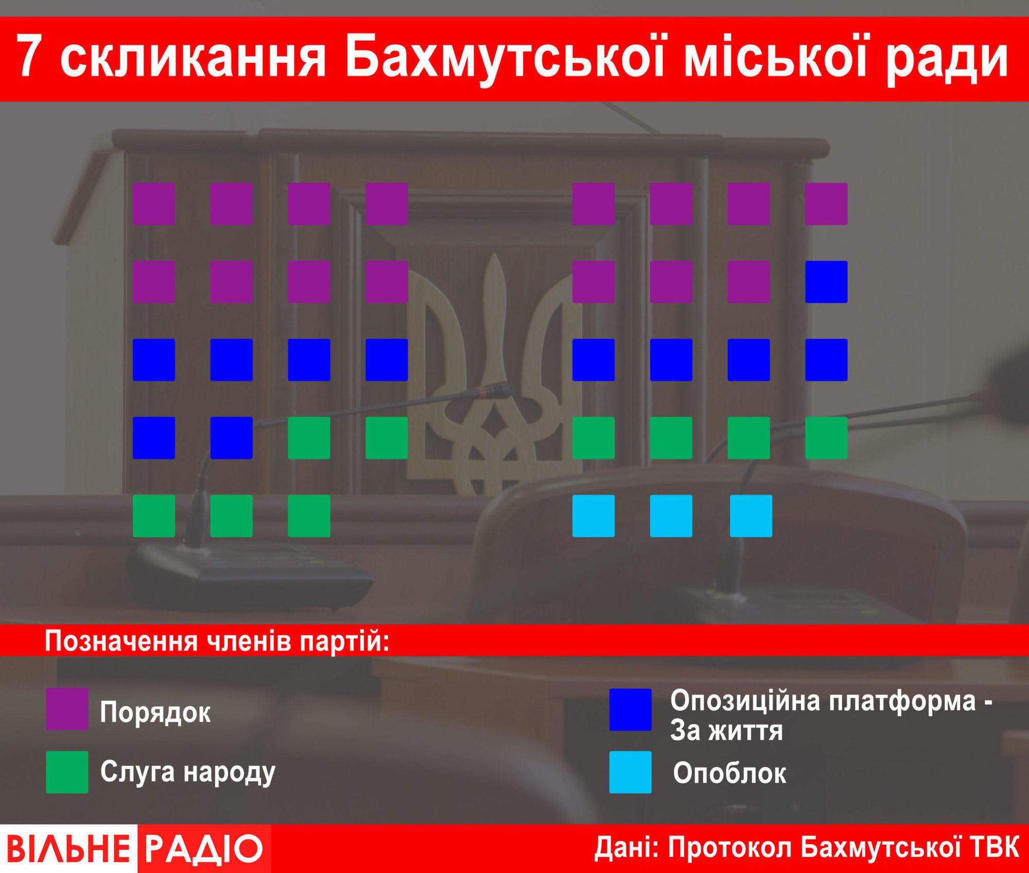 депутати Бахмутської міської ради 7 скликання