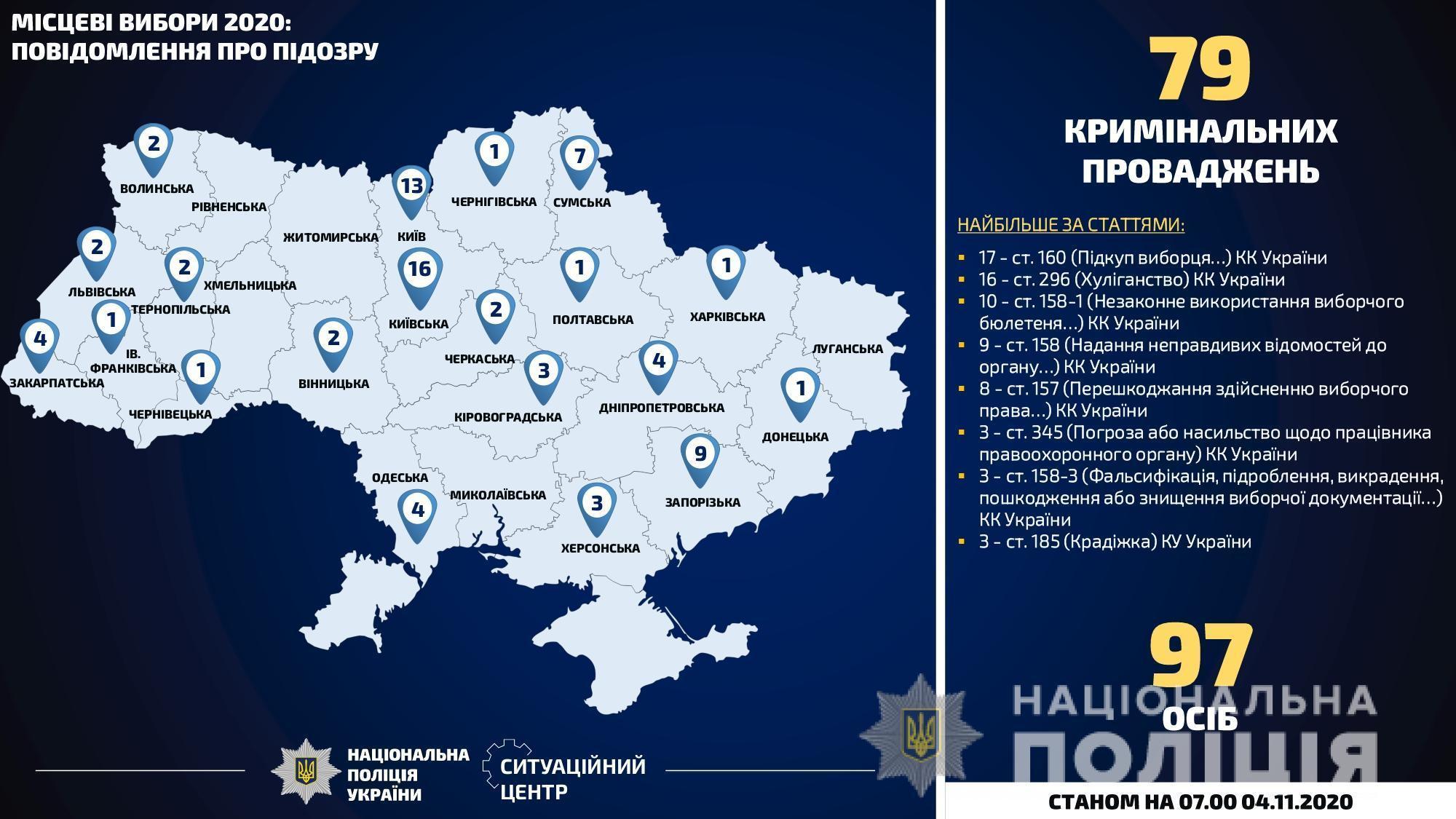 """В Україні відкрили понад тисячу """"виборчих"""" кримінальних справ. Десяту частину порушень скоїли на Донеччині"""