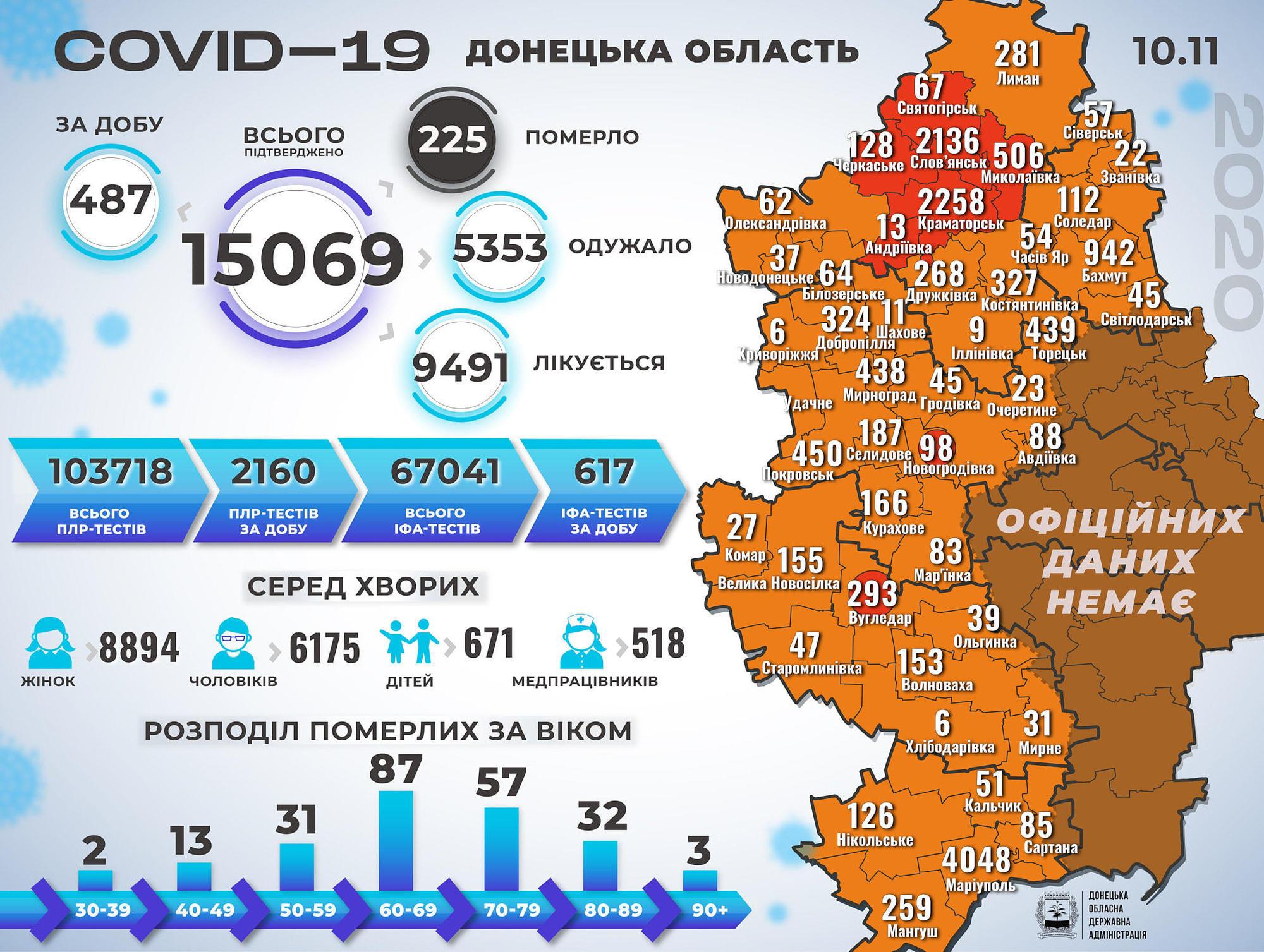 На підконтрольній Донеччині COVID-19 діагностували вже 15 тисячам людей