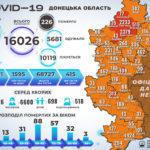 COVID-19: в настоящее время на Донетчине лечатся более 10 тысяч человек