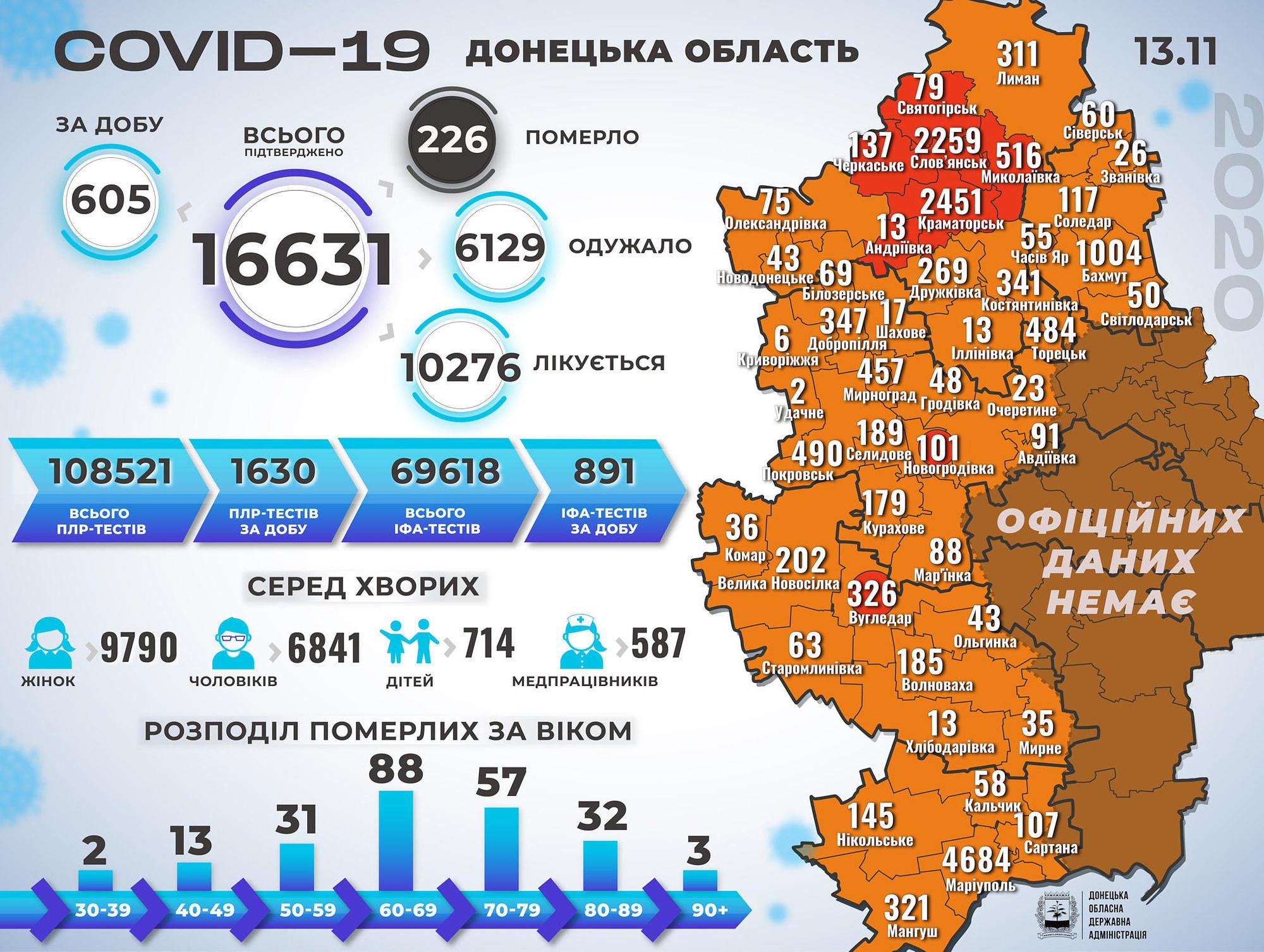 В Україні за добу – понад 12,5 тисяч пацієнтів з коронавірусом, на Донеччині – більш як 600