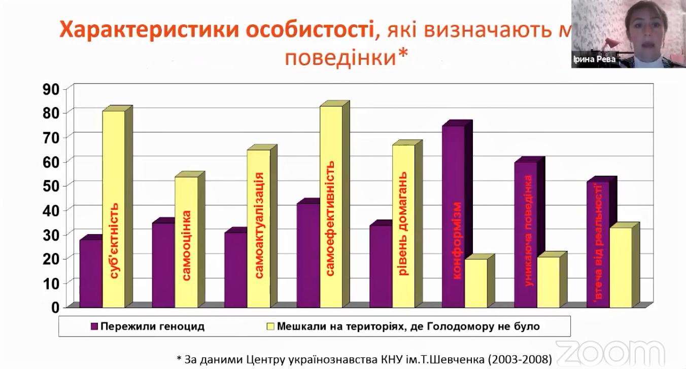 слайд Ирины Ревы психологические последствия Голодомора