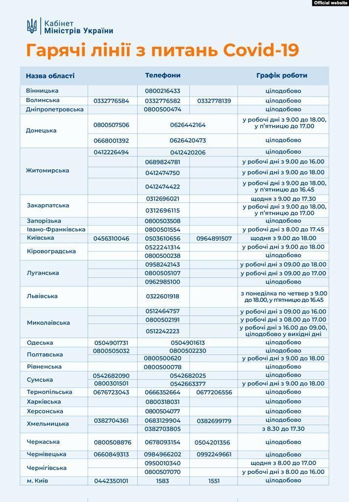 На всех не хватает мест: как человеку с коронавирусом добиться госпитализации (разъяснение)