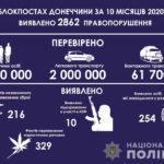 Від початку року на блокпостах Донеччини упіймали понад 250 зловмисників