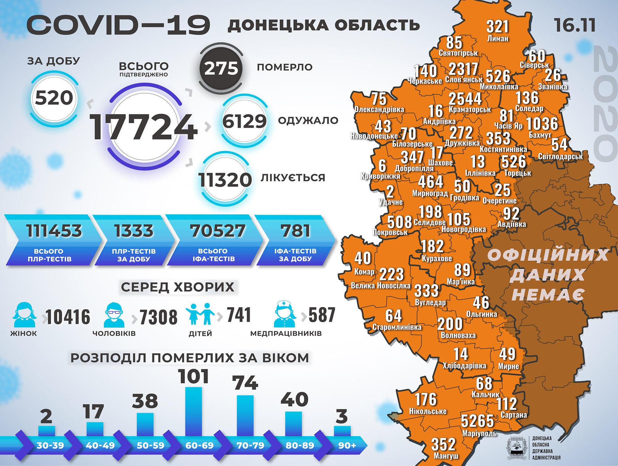 коронавірус статистика Донецька область 17 листопада