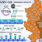 В Украине прибавилось почти 12 тыс новых больных с COVID-19, в т.ч. 520 с подконтрольной Донетчины