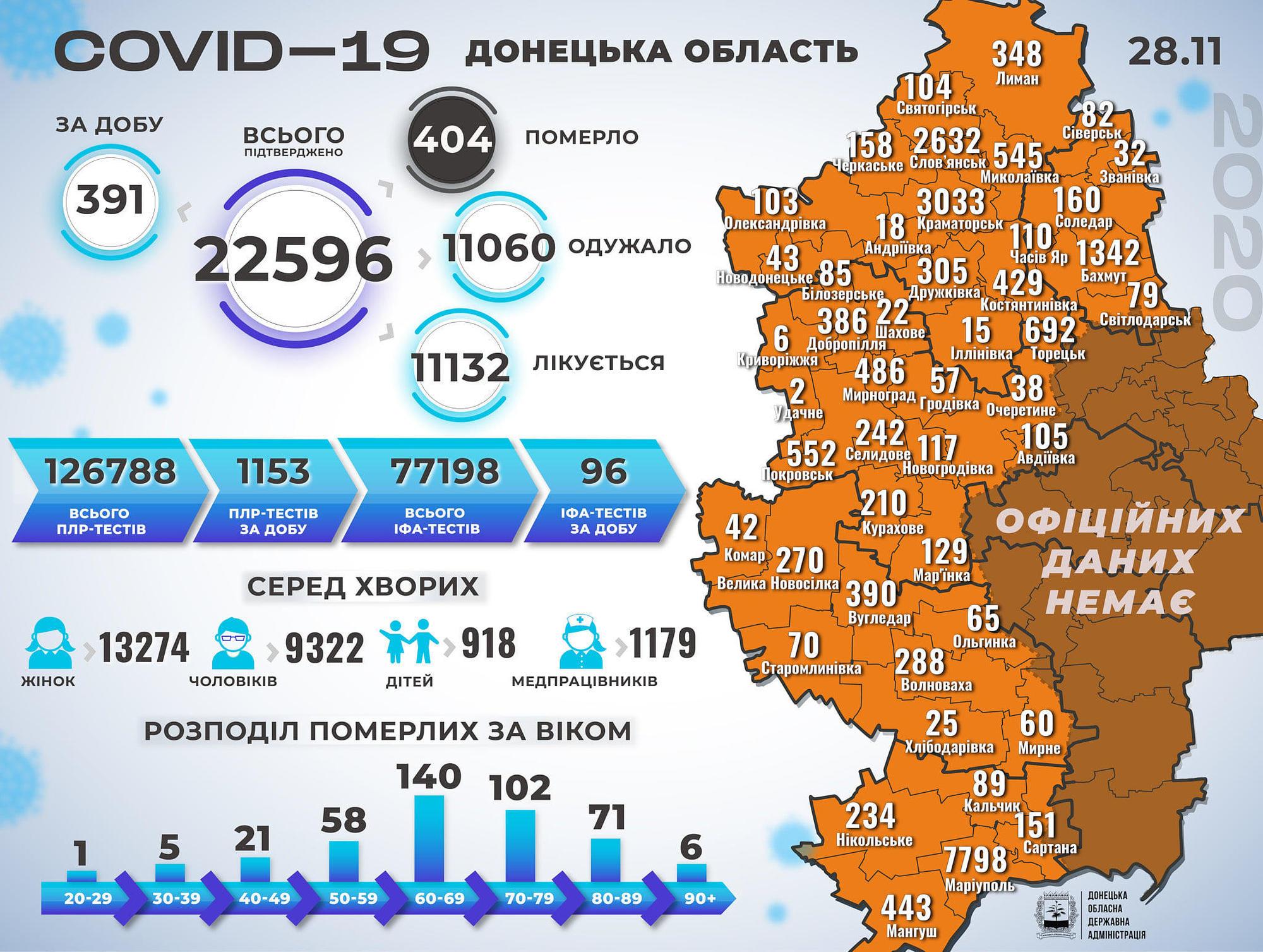 коронавирус статистика на 29 ноября Донецкая область