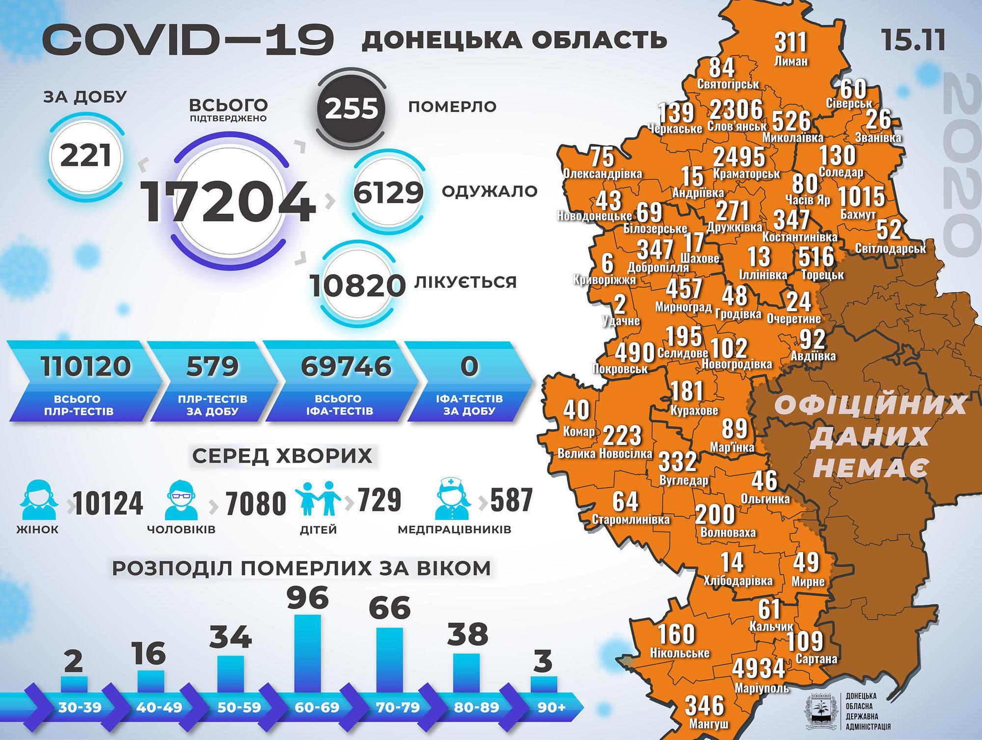 COVID-19 Донецька область статистика на 16 листопада