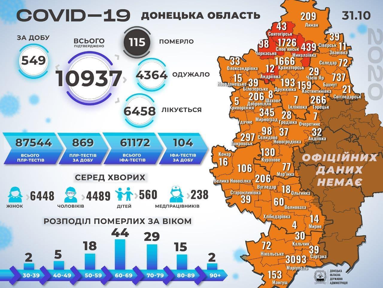 На підконтрольній Донеччині підтвердили COVID-19 у 12 померлих. По країні ситуація погіршується