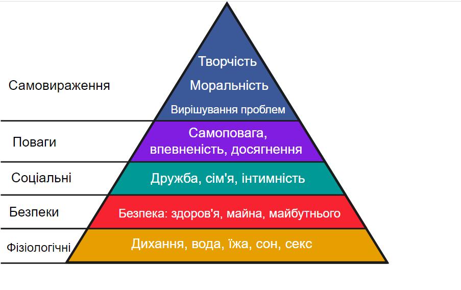 пирамида Маслоу пирамида потребностей человека