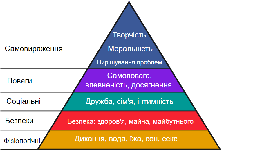 піраміда Маслоу