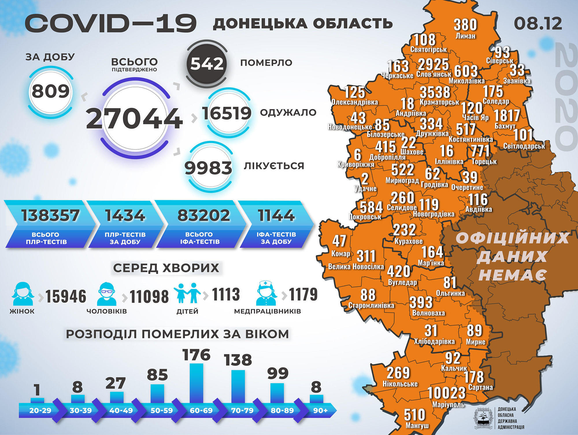 COVID-19 на Донетчине: за сутки инфекцию обнаружили у 40 детей