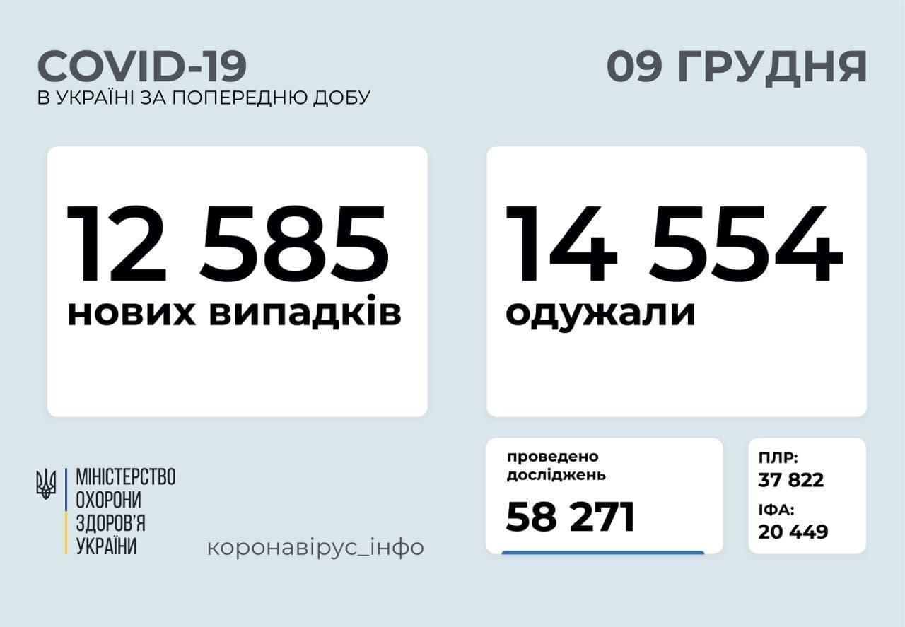 COVID-19 в Україні: за добу інфекцію виявили у понад 12 з половиною тисяч людей
