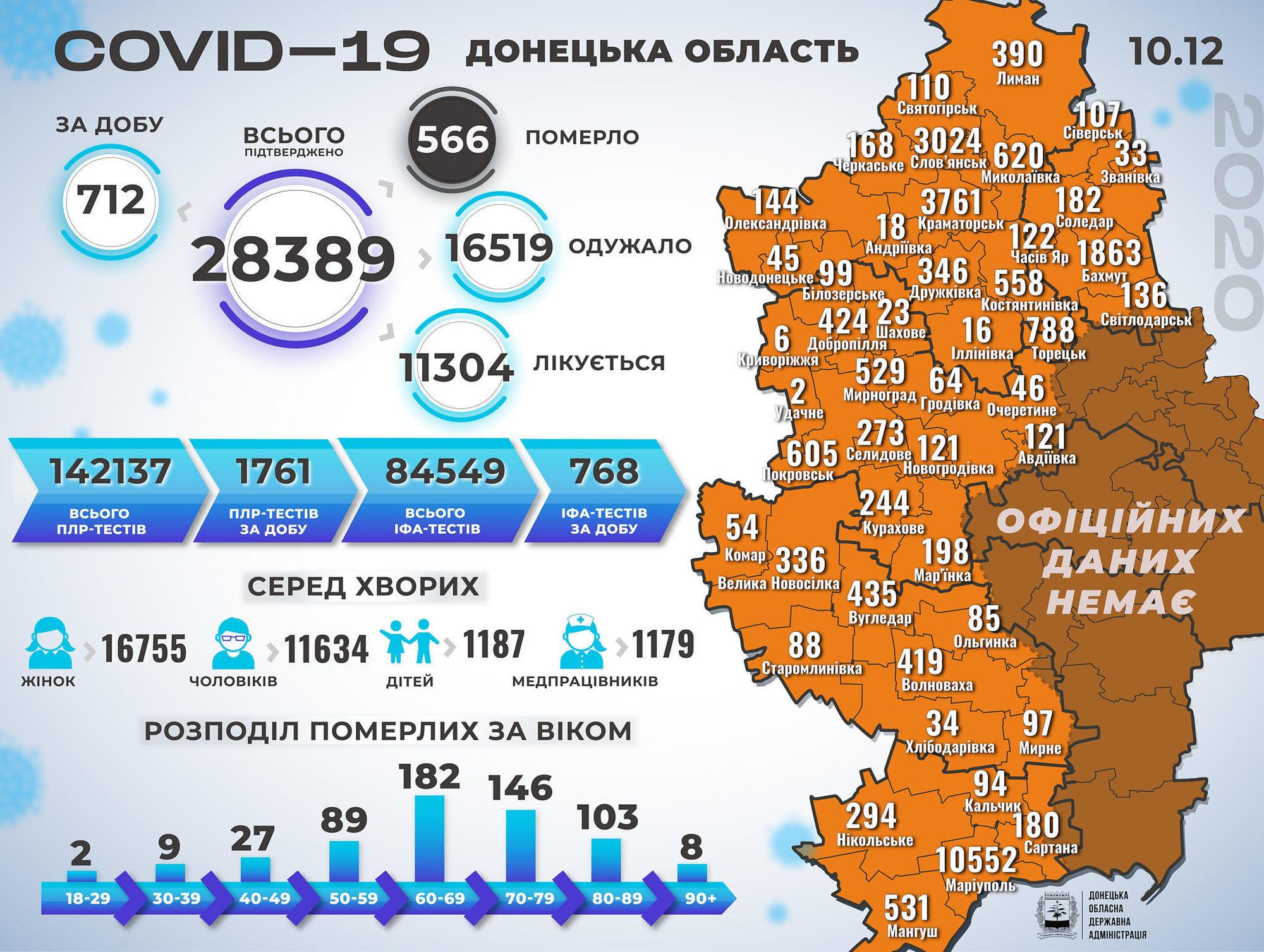 COVID-19 : на Донеччині за день додалося ще понад 700 пацієнтів