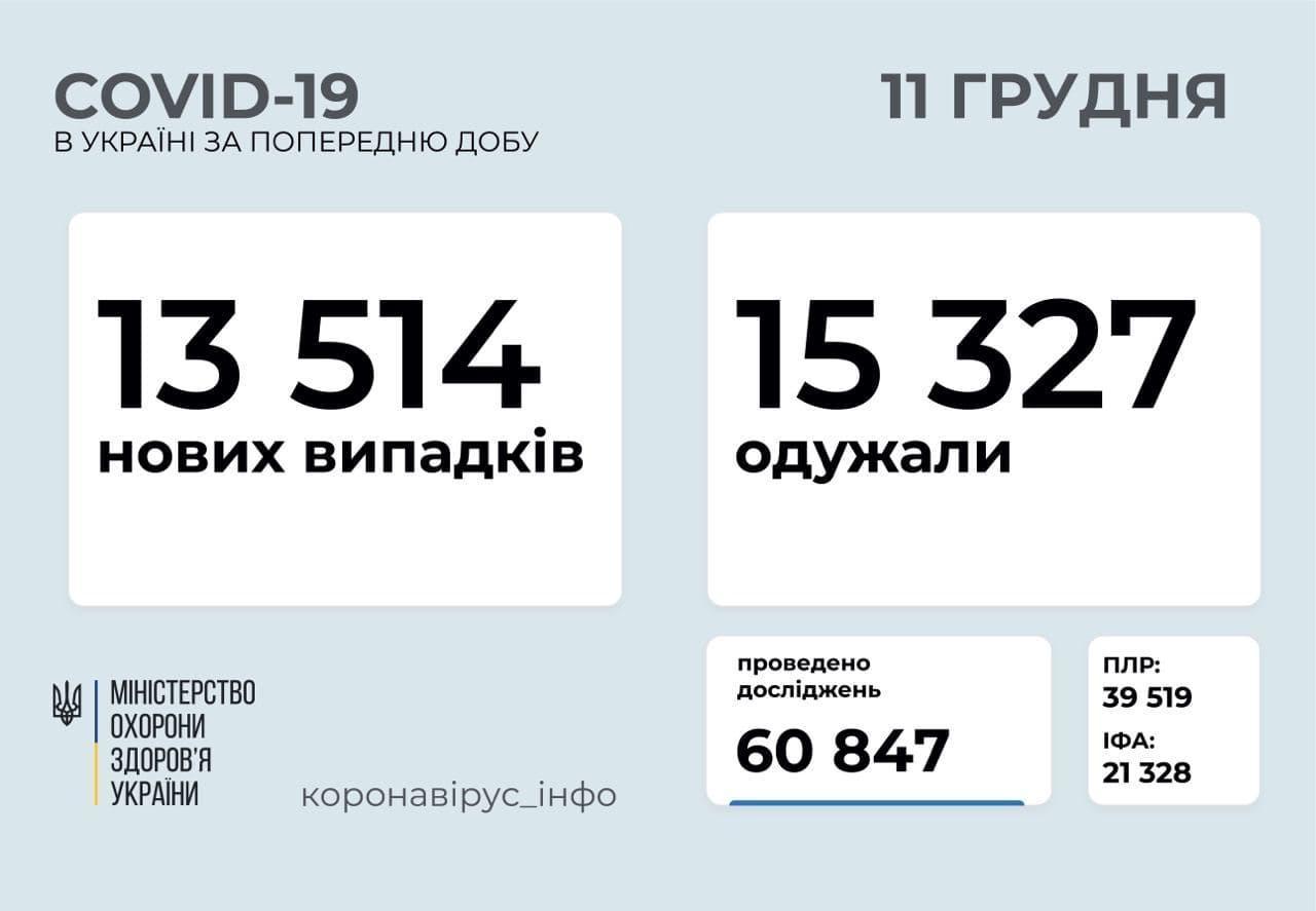 COVID-19: в Украине за день выздоровели больше людей, чем заболели
