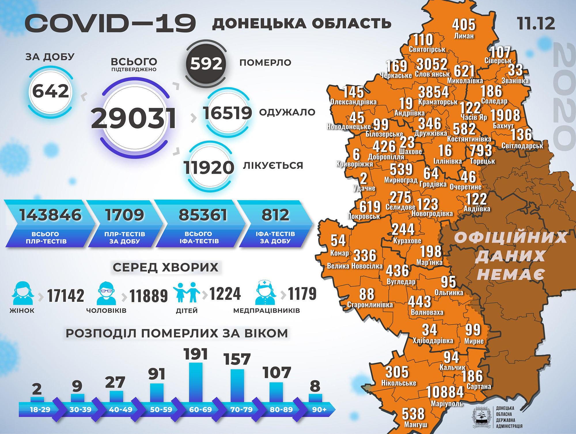 Статистика коронавірусу на Донеччині станом на 12 грудня